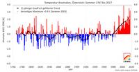 Drittwärmster Sommer der Messgeschichte