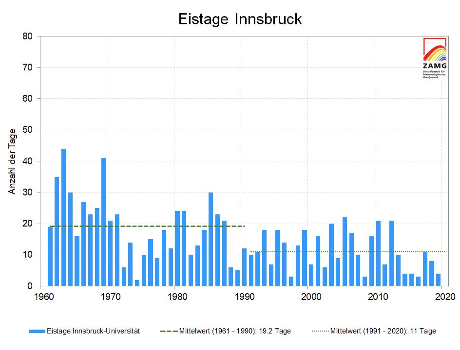 Eistage wurden in den letzten Jahrzehnten weniger