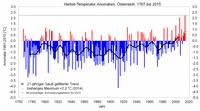 Herbst 2015: Unter den wärmsten 25 der Messgeschichte