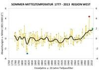 Immer wärmer und sonniger: Sommer 2013 bestätigt langfristige Klimatrends