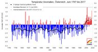 Juni 2017: extrem warm und sonnig, teils trocken