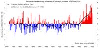 Sommer 2020: sehr warm und relativ feucht