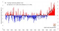 Sommer 2021: sehr warm und teils nass, teils trocken