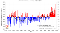 Wärmstes Jahr der Messgeschichte