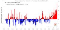 Wärmstes Sommerhalbjahr der Messgeschichte