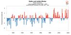 Winter in Deutschland, Österreich und der Schweiz: Immer milder, in tiefen Lagen weniger Schnee