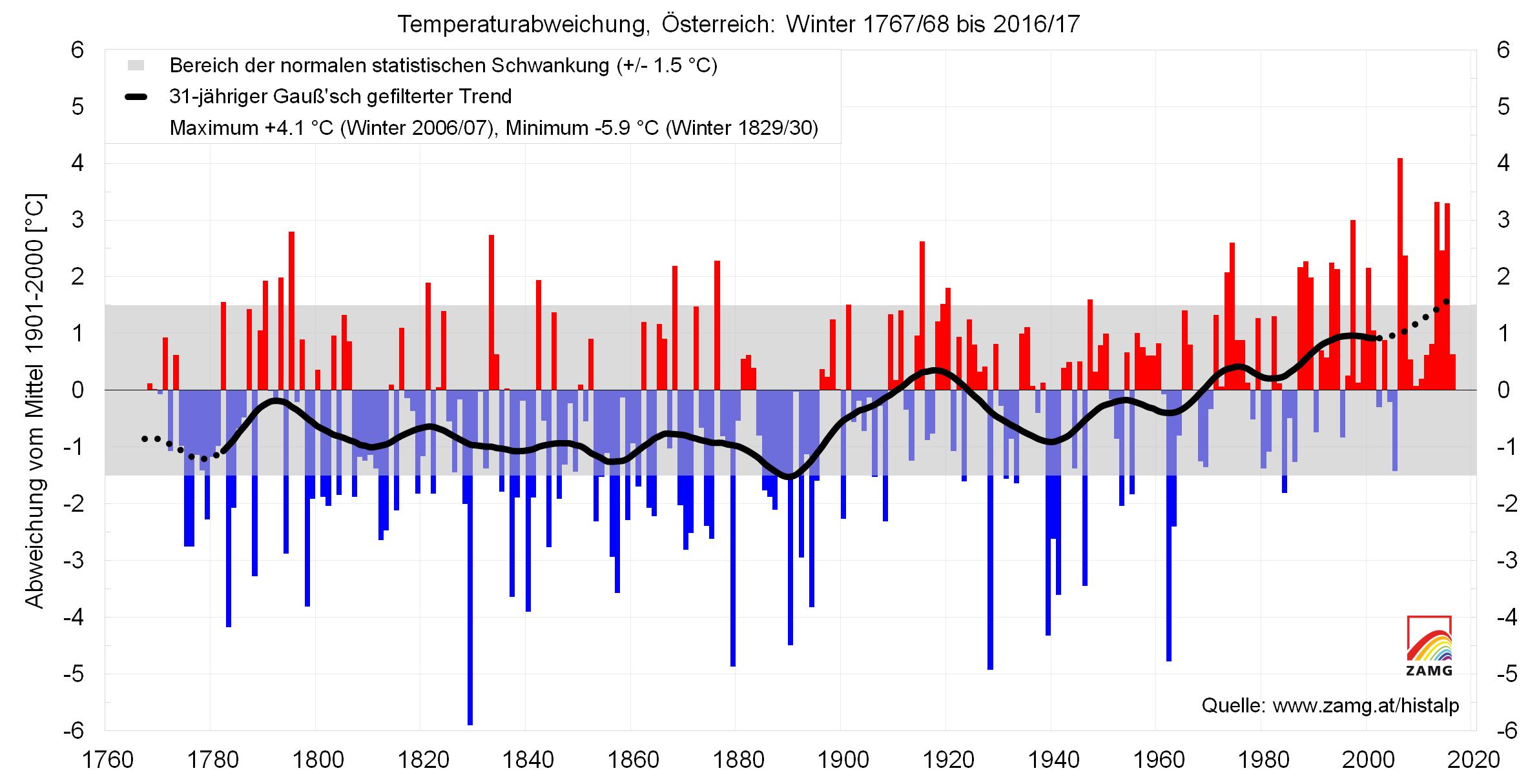 Winter in Österreich: Vergangenheit und Zukunft