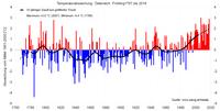 Zweitwärmster Frühling der Messgeschichte