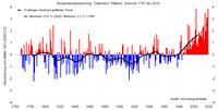 Zweitwärmster Sommer der Messgeschichte