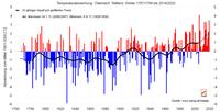 Zweitwärmster Winter der Messgeschichte