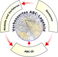 Start des Forschungsprojektes ABC-MAUS