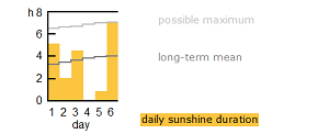 key_sunshine duration